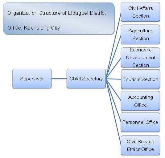 Organization Structure of Liouguei District Office, Kaohsiung City
