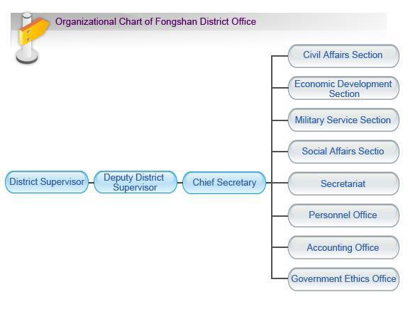 fongshan organizational chart
