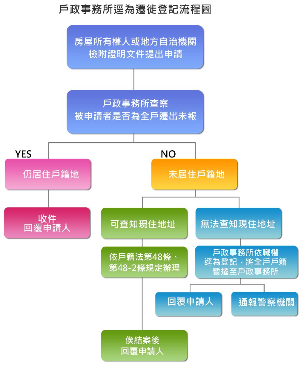 戶政事務所逕為遷徙登記流程圖