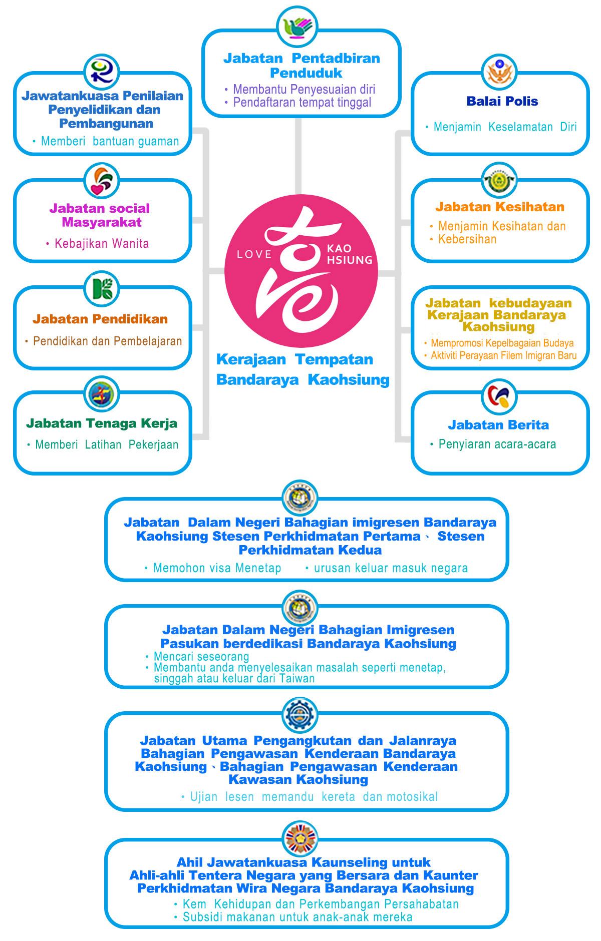 Kaunseling untuk Menyesuaikan Hidup di Taiwan untuk Pasangan Asing dan Pasangan Mainland