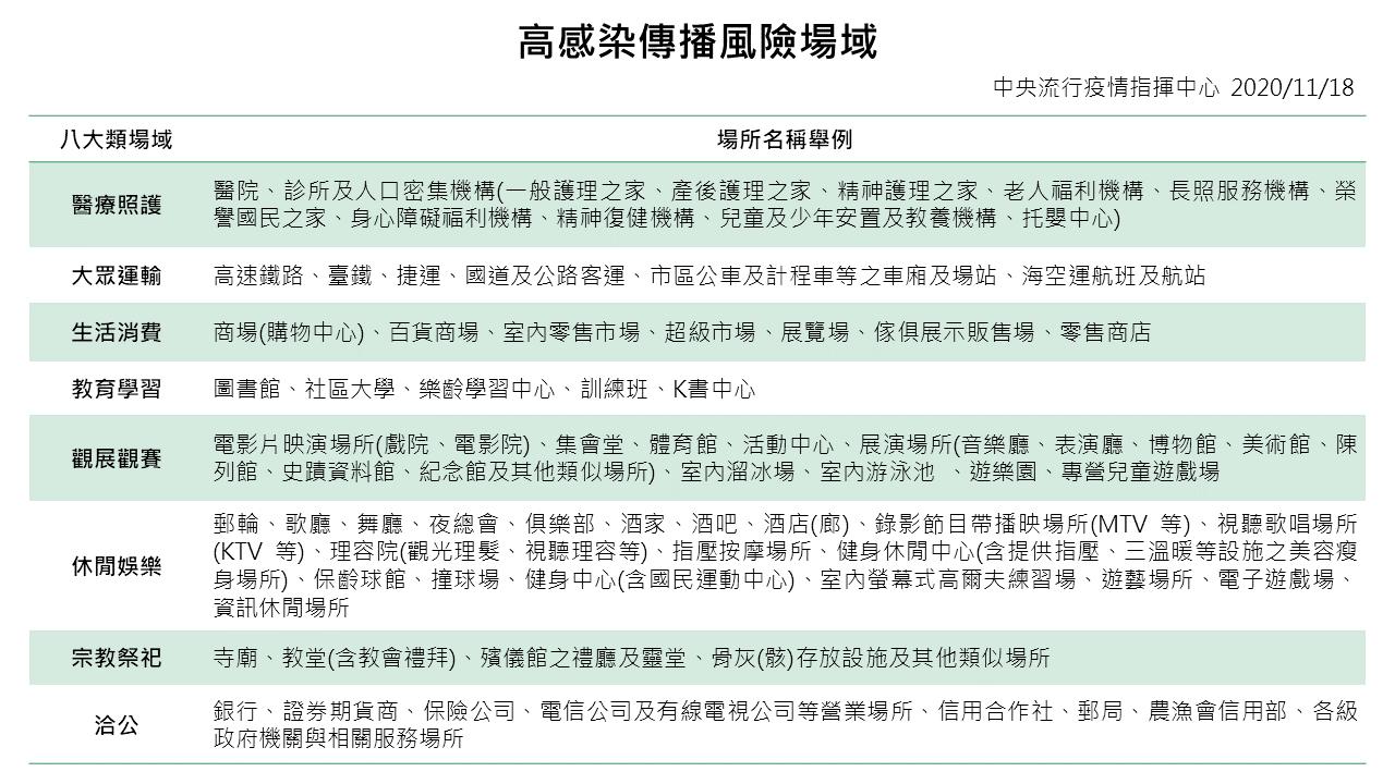 12月1日秋冬防疫專案啟動,請全民一起配合相關措施