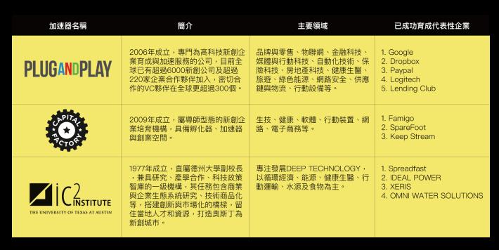 市府連結三大國際加速器 培育青創新創「獨角獸」企業!