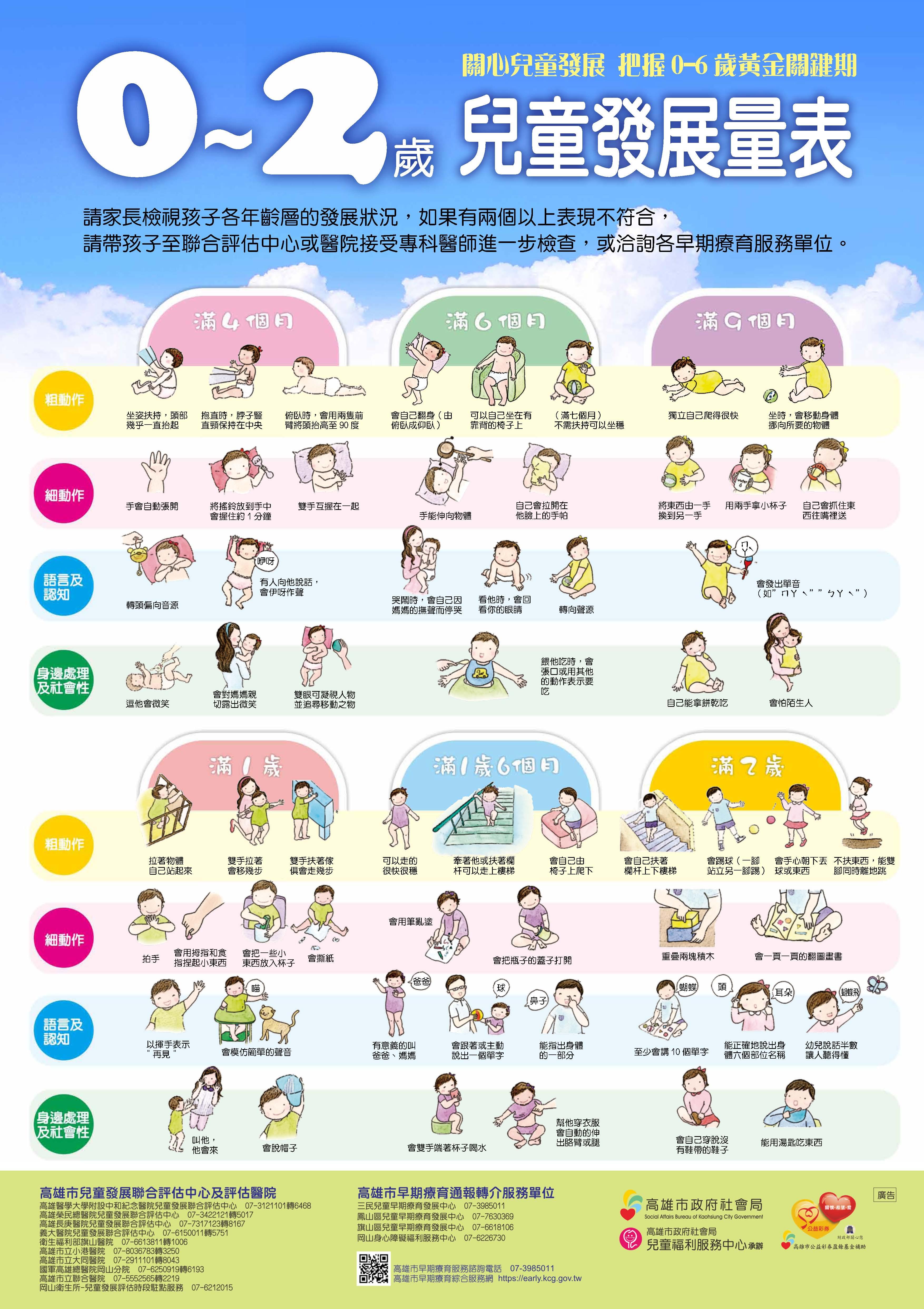 中文-0-2歲兒童發展量表