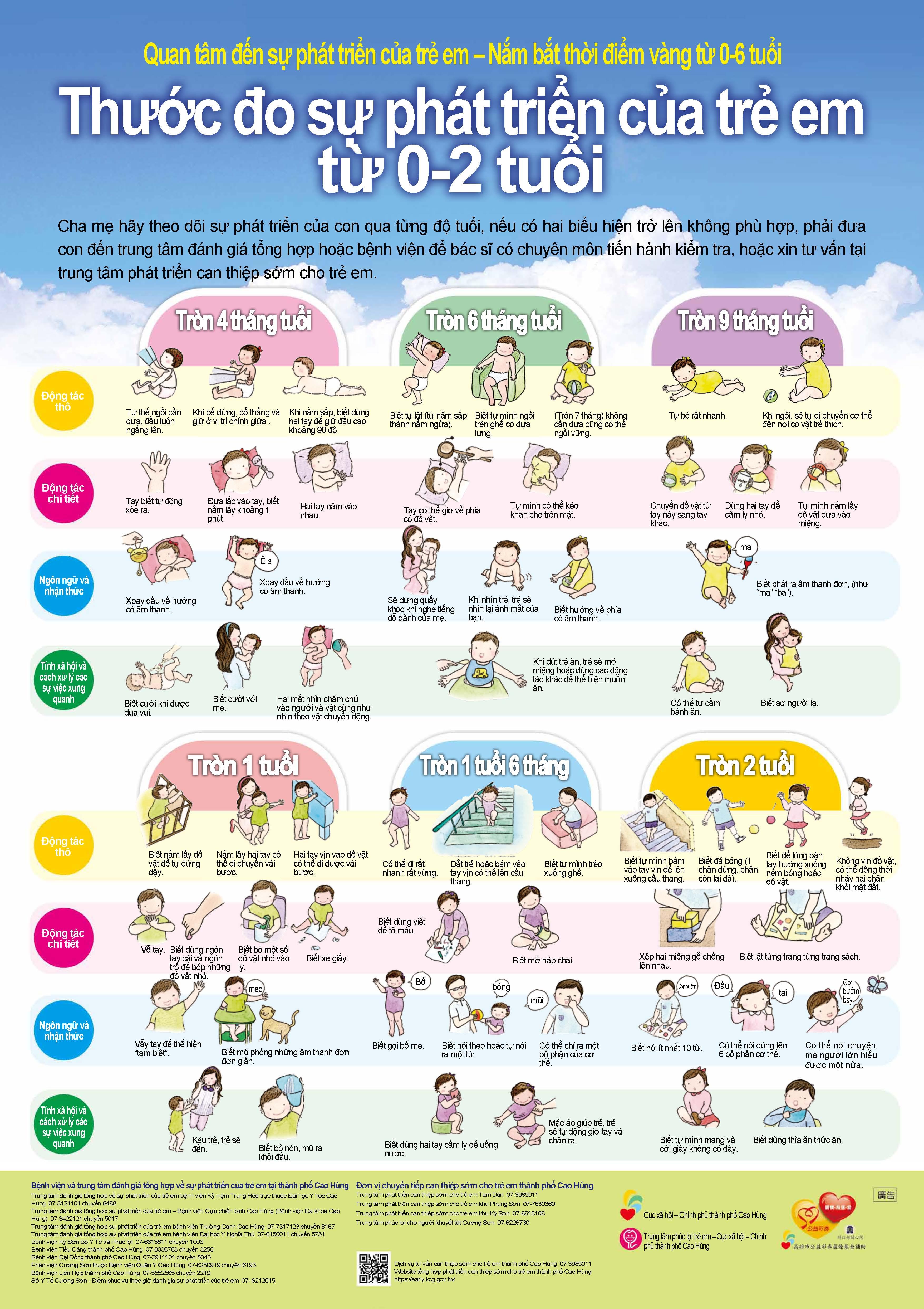 越南文-0-2歲兒童發展量表