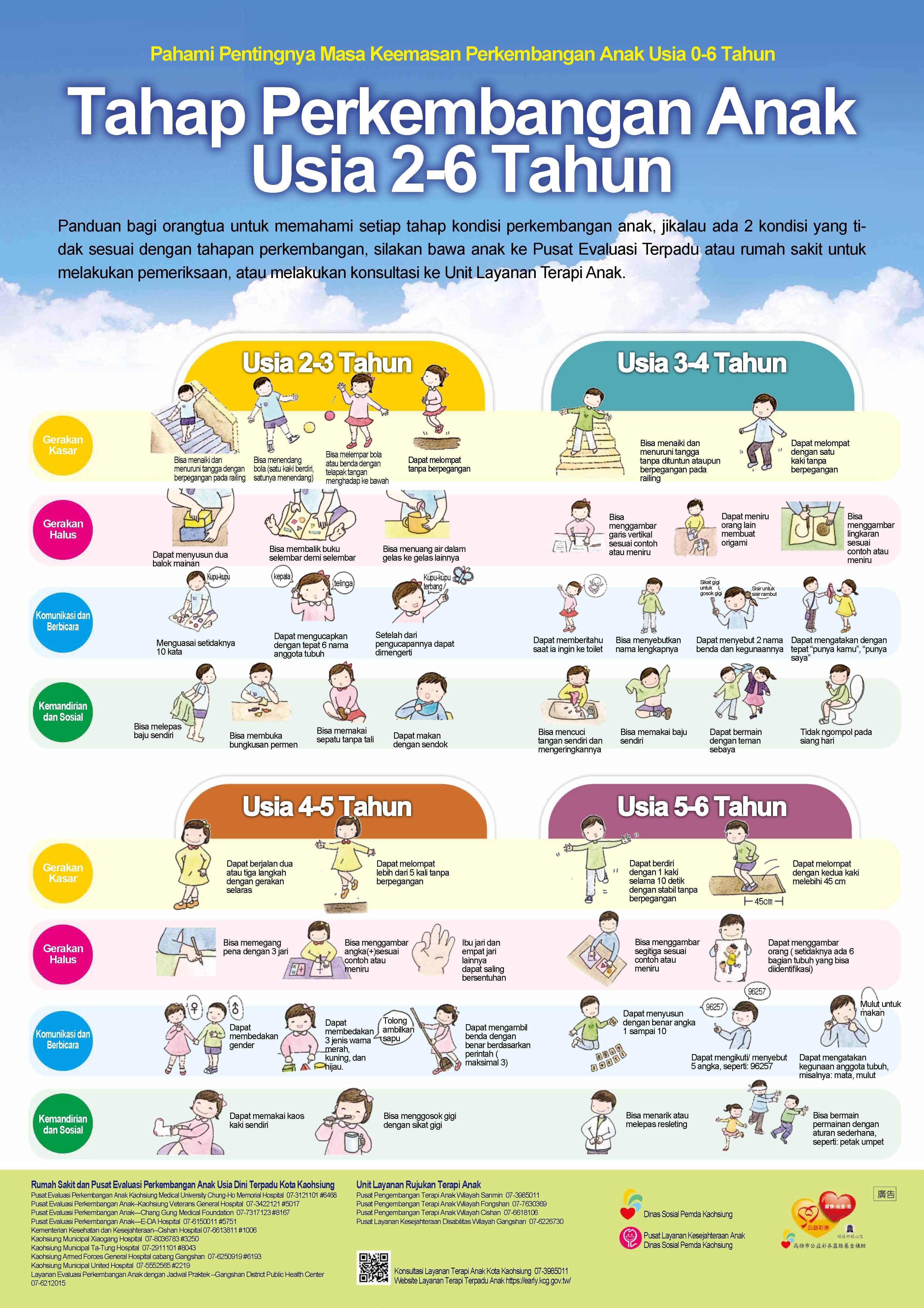 印尼文-2-6歲兒童發展量表