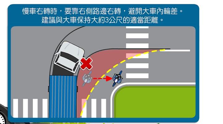 裝飾圖交通宣導-避開大車內輪差