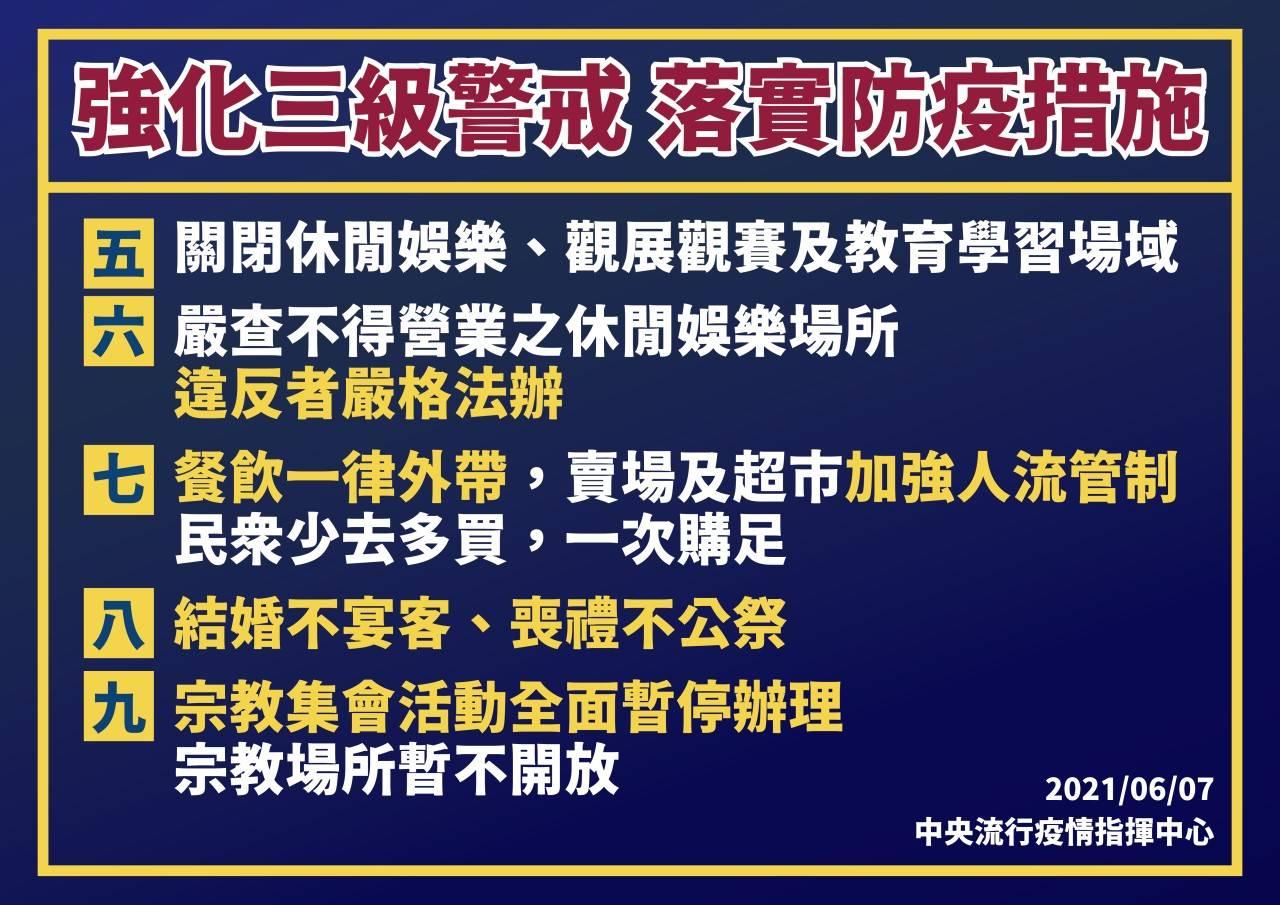全國強化三級警戒延長至6月28日2