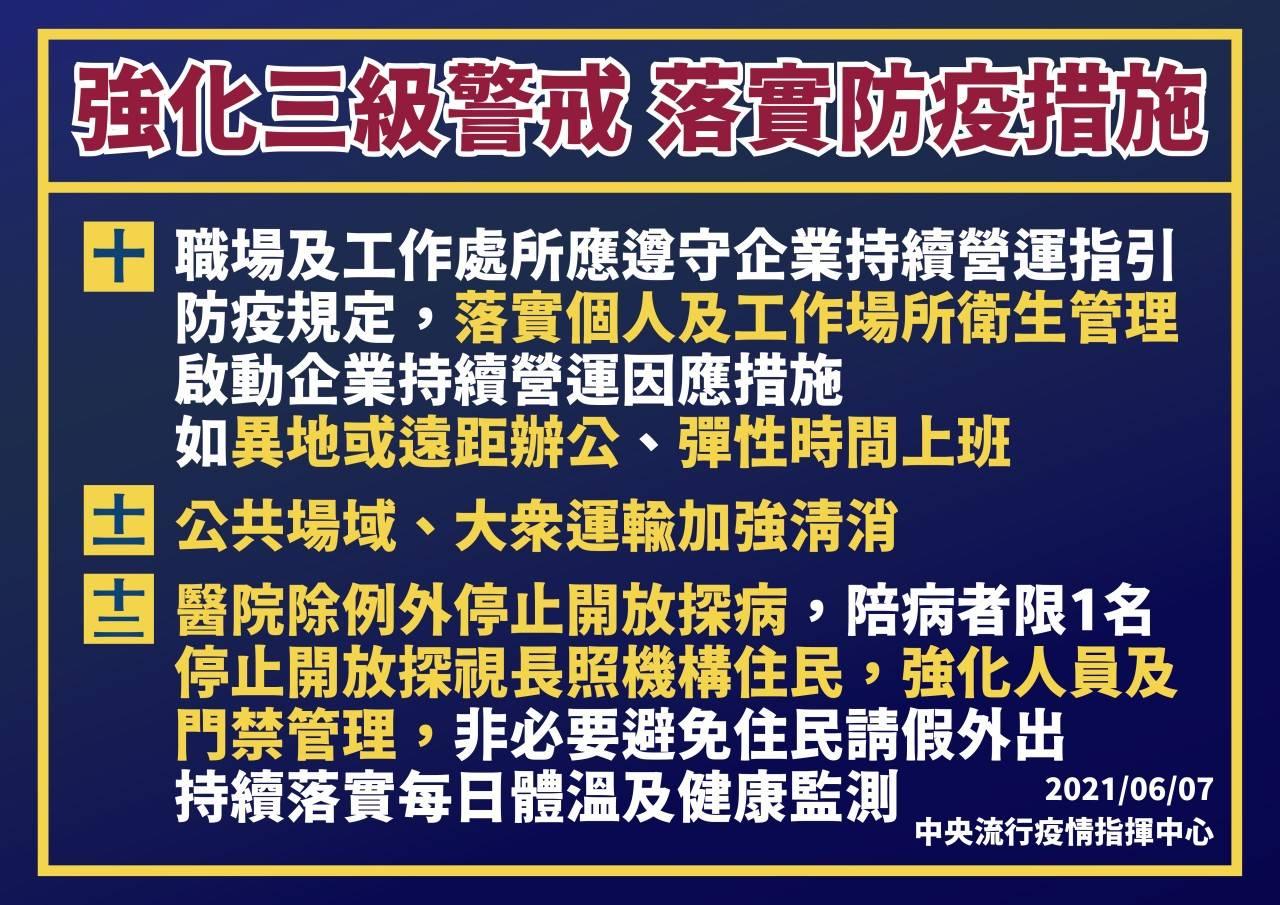 全國強化三級警戒延長至6月28日3