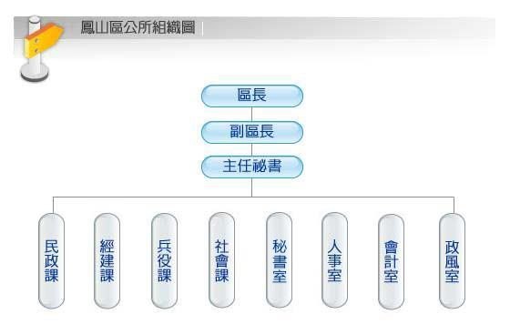 鳳山區公所組織圖