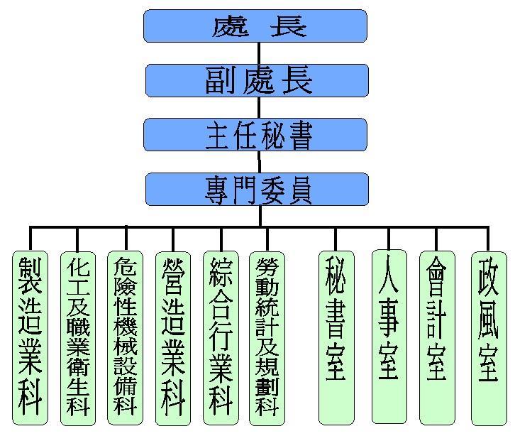 勞動檢查處_組織架構圖