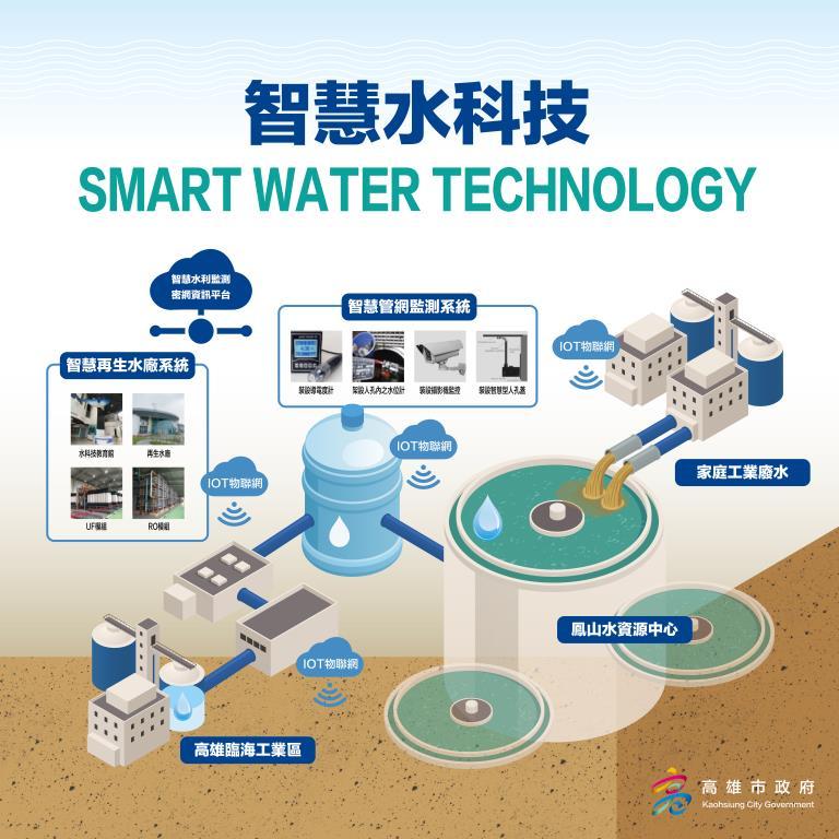 高雄市智慧管網監測再生水計畫