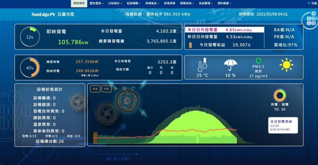 智慧綠能光電暨雲端能源監控系統