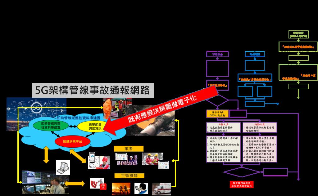 5G智慧化管線事故通報與資訊串流平台2