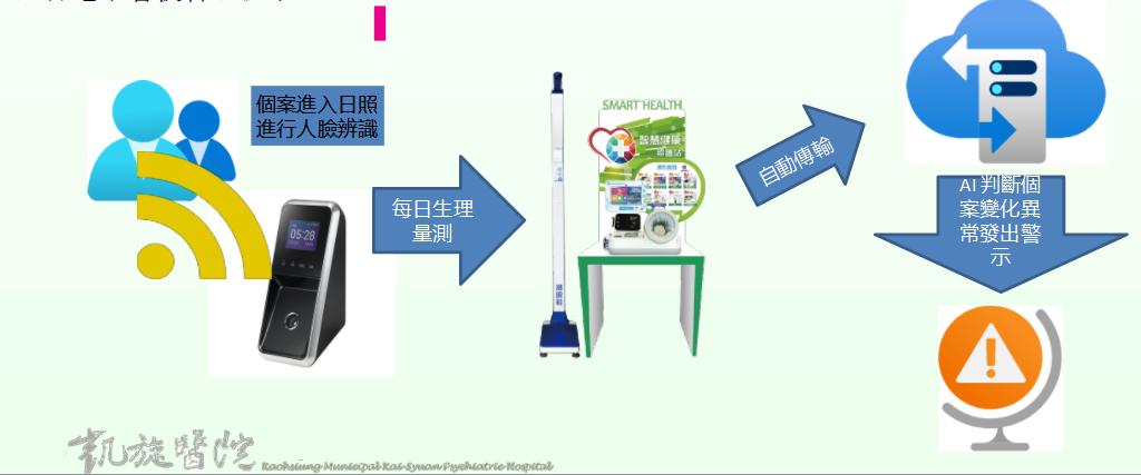 身心專科醫院5G智慧安全照護系統1