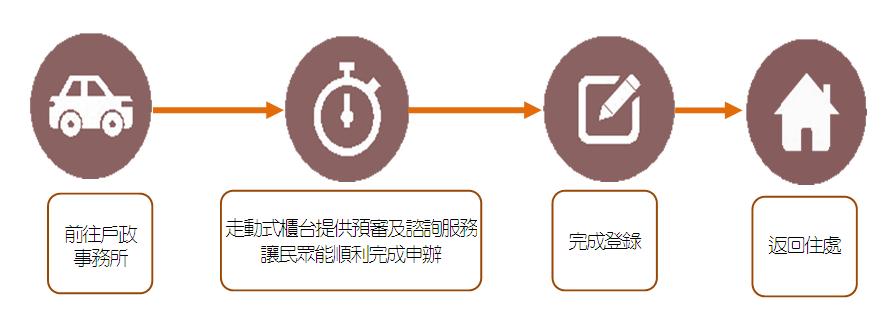 走動式櫃台服務流程