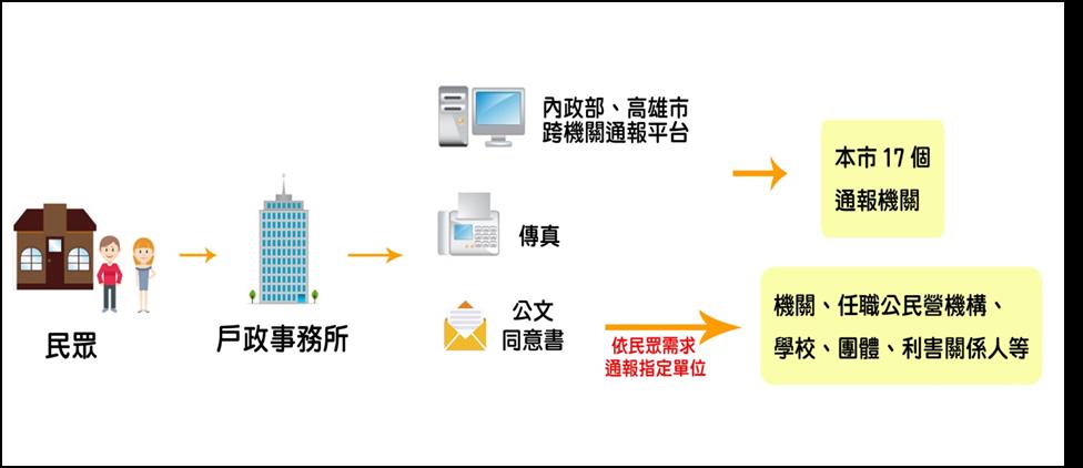 跨機關通報服務流程