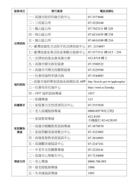 專線服務項目資源表-10812