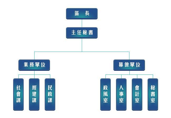 仁武區公所組織架構圖