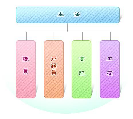 湖內區戶政事務所組織架構圖