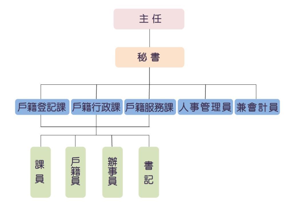 組織編制圖