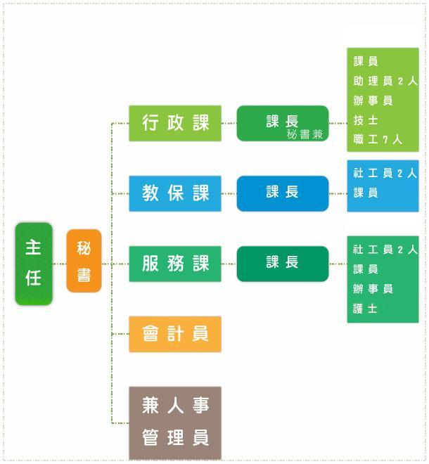 機關組織架構圖