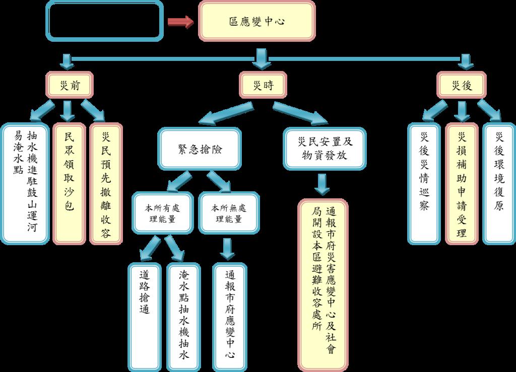 防災處理流程