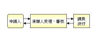 替代役退役證明書補發流程圖