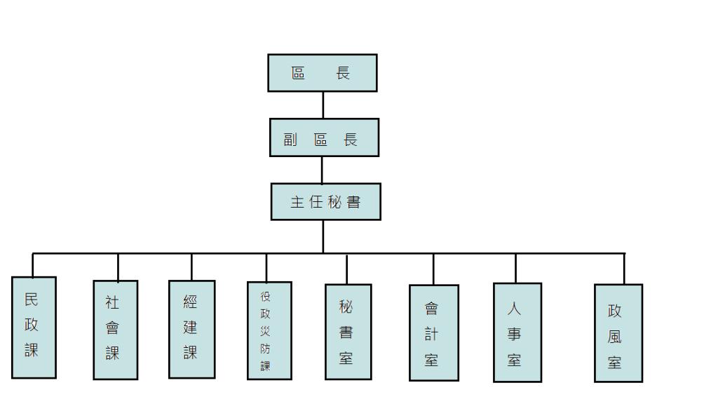 三民區公所組織圖