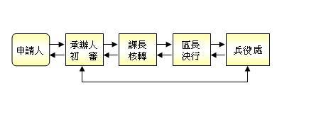 役男家屬生活扶助申請流程圖