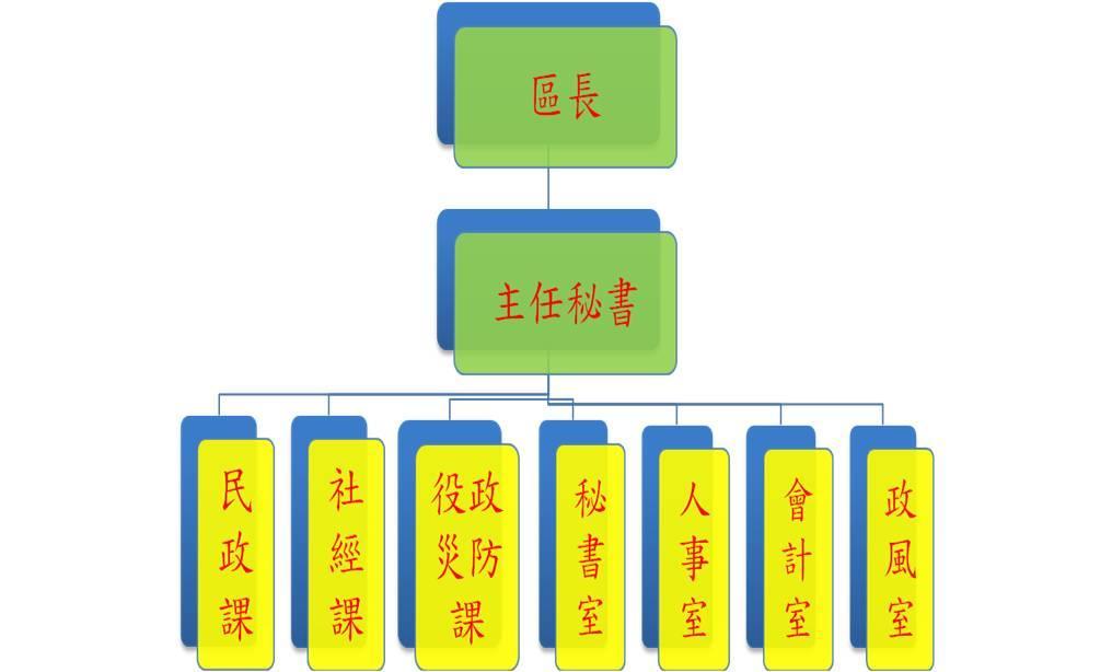 前金區公所組織架構圖
