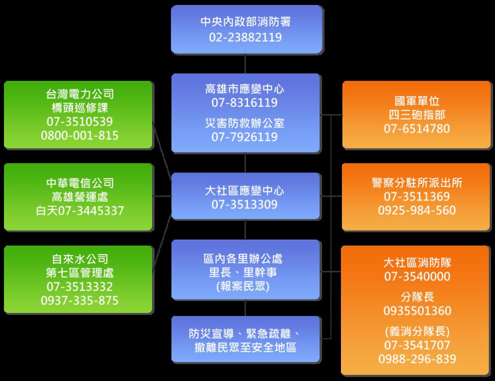 高雄市大社區災情通報系統