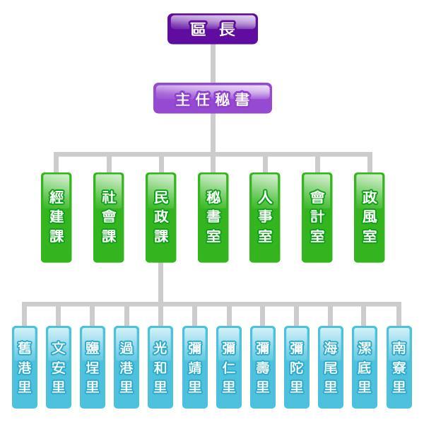 單位組織圖