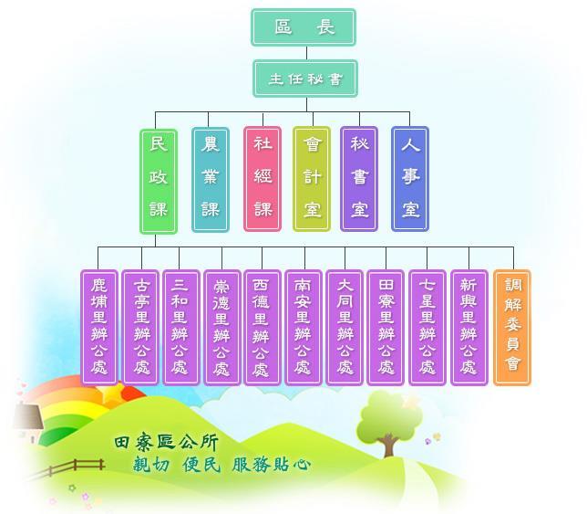 田寮區公所組織架構圖