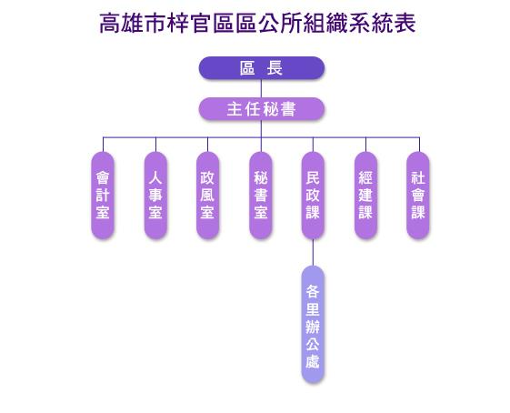 高雄市梓官區公所組織架構圖