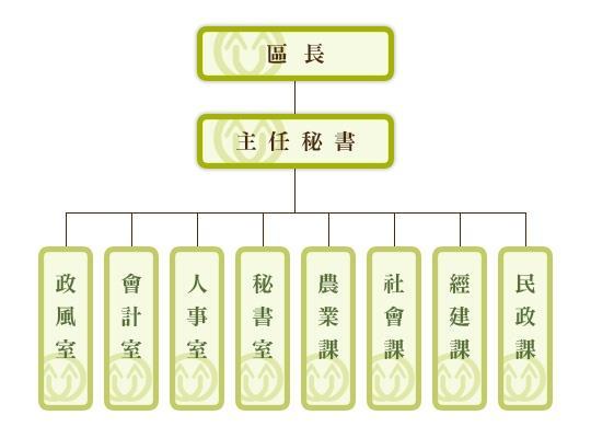 路竹區公所行政組織架構圖