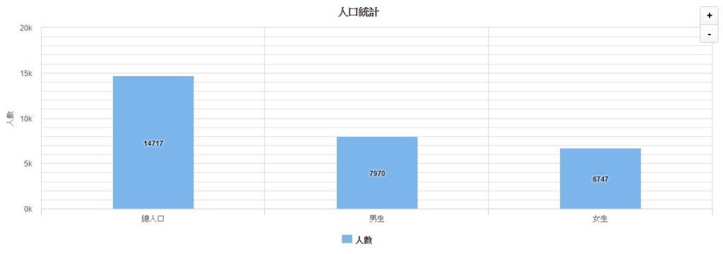 內門區人口統計資料