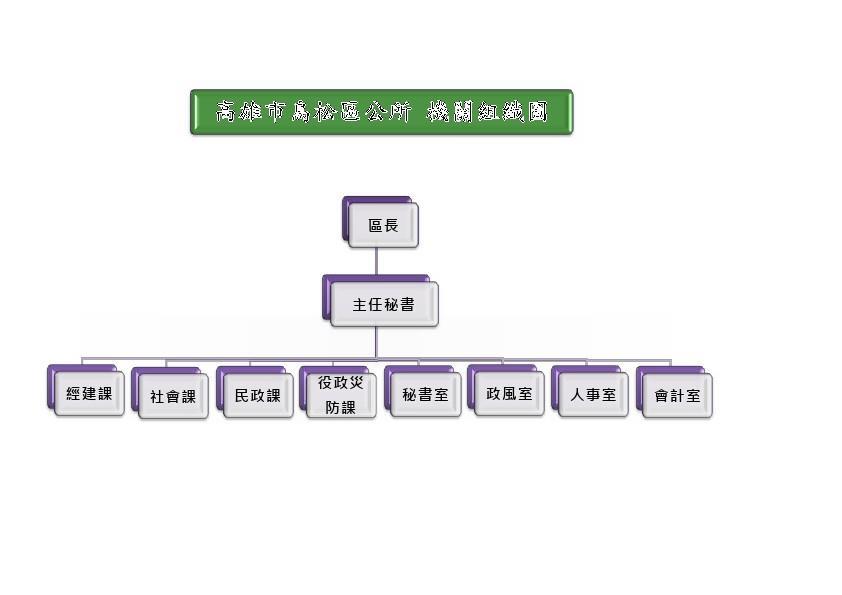 鳥松區公所組織圖表