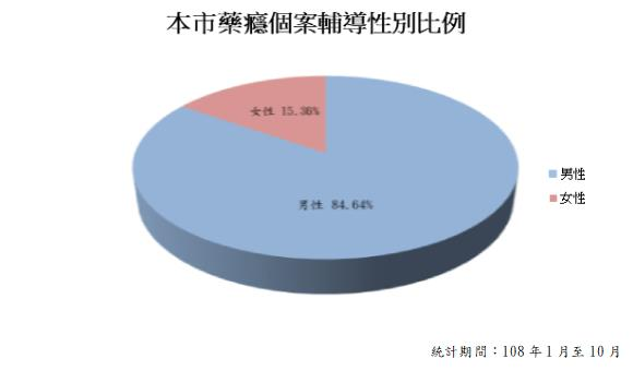 高雄市108年1月至10月藥癮個案輔導性別比例,男性佔84.64;女性佔15.36%。
