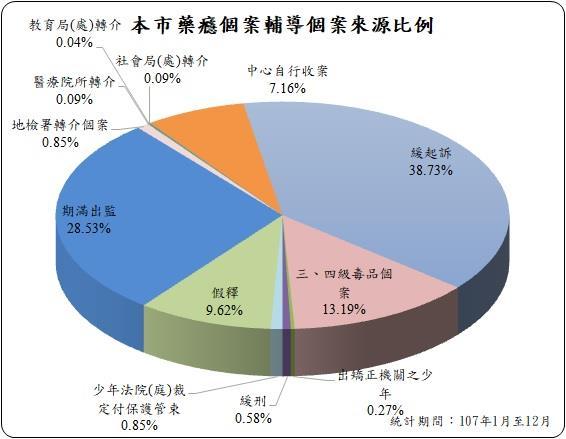 高雄市107年1月至12月藥癮個案輔導個案來源比例,緩起訴佔38.73%;期滿出監佔28.53%;三、四級毒品個案佔13.19%;假釋佔9.62%;中心自行收案佔7.16%;地檢署;轉介個案佔0.85%;少年法院(庭)裁定付保護管束佔0.85%;緩刑佔0.58%;醫療院所轉介佔0.09%;矯正機關之少年佔0.27%;教育局(處)轉介佔0.04%;社會局(處)轉介佔0.09%。