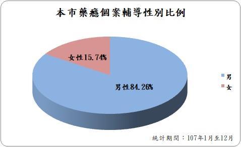 高雄市107年1月至9月藥癮個案輔導性別比例,男性佔84.26%;女性佔15.74%。