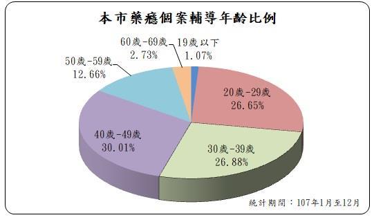 高雄市107年1月至12月藥癮個案輔導年齡比例,40至49歲佔30.01%;30至39歲佔26.88%;20至29歲佔26.65%;50至59歲佔12.66%;60至69歲佔2.73%;19歲以下佔1.07%。