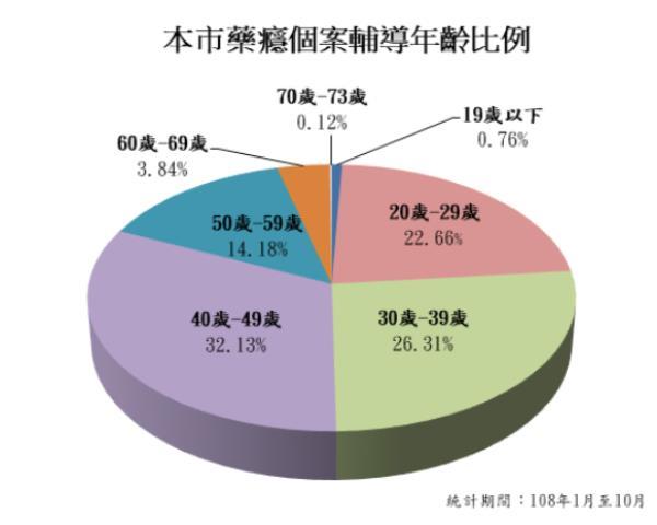 高雄市108年1月至10月藥癮個案輔導年齡比例,70至73歲佔0.12%;60至69歲佔3.84%;50至59歲佔14.18%;40至49歲佔32.13%;30至39歲佔26.31%;20至29歲佔22.66%;19歲以下佔0.76%。