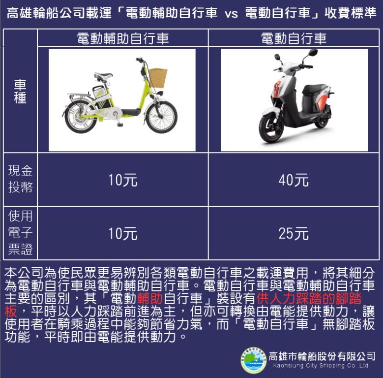 電動輔助自行車與電動自行車收費說明