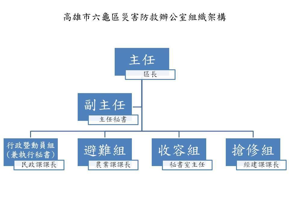 高雄市六龜區災害防救辦公室組織架構圖