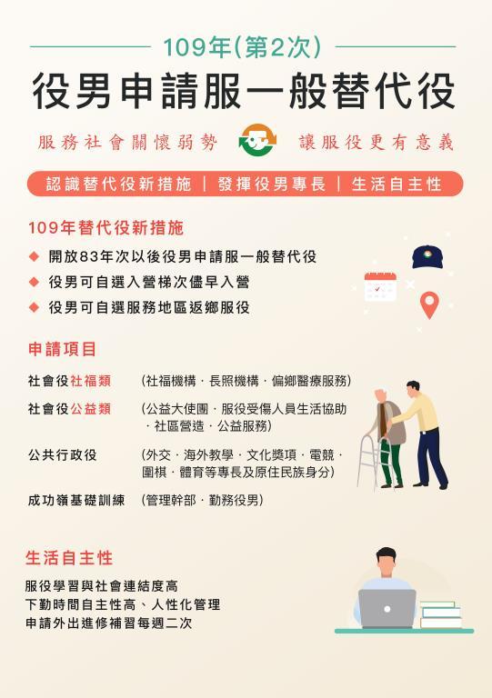 109年(第2次)役男申請服一般替代役甄選作業懶人包-1