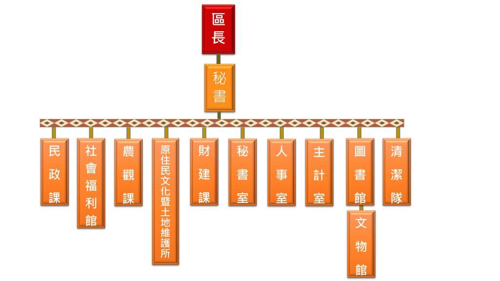 那瑪夏區公所組織圖