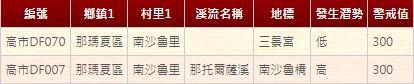 南沙魯土石流資料