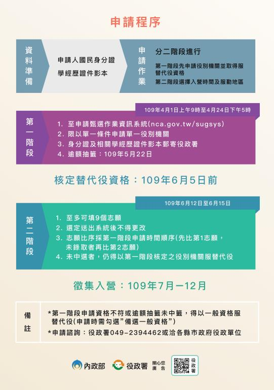 109年(第2次)役男申請服一般替代役甄選作業懶人包=2