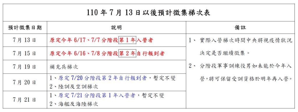 7月13日以後預計徵集梯次表