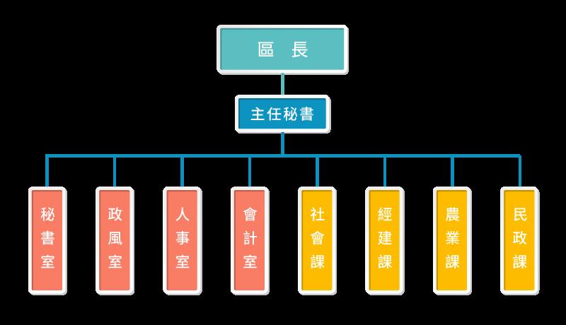 大寮區公所組織架構圖